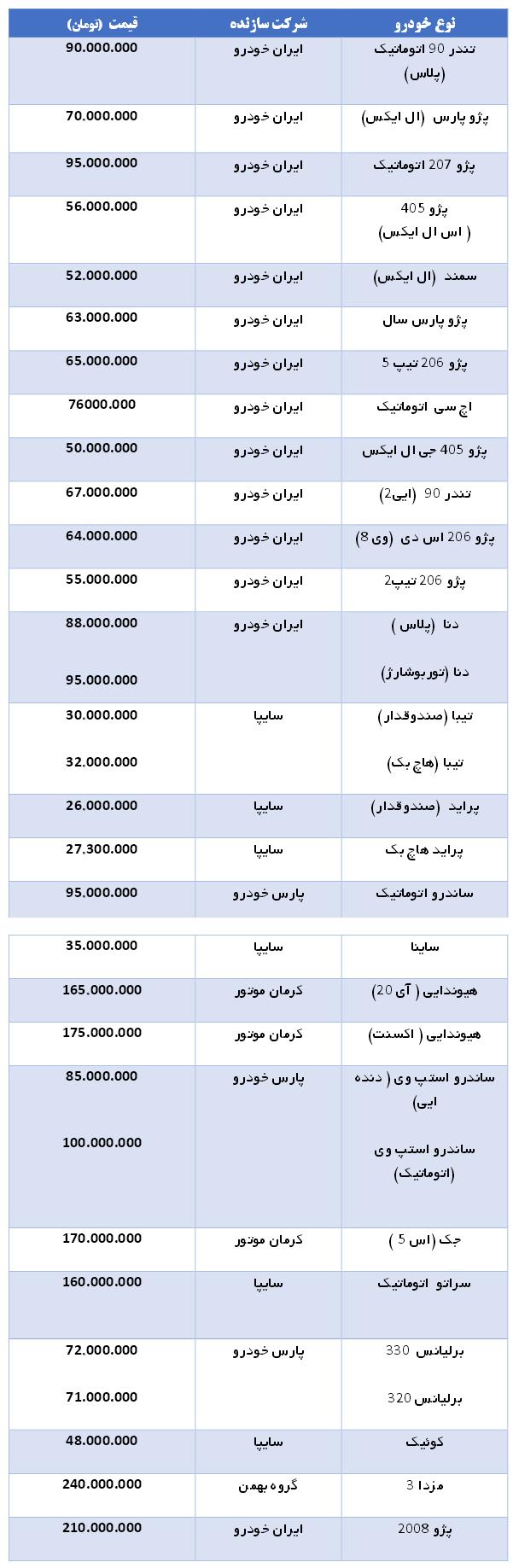 قیمت عجیب خودروهای داخلی در بازار (+جدول از پراید تا پژو 2008 )