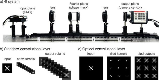 اندازهگیری سرعت نور با استفاده از هوش مصنوعی