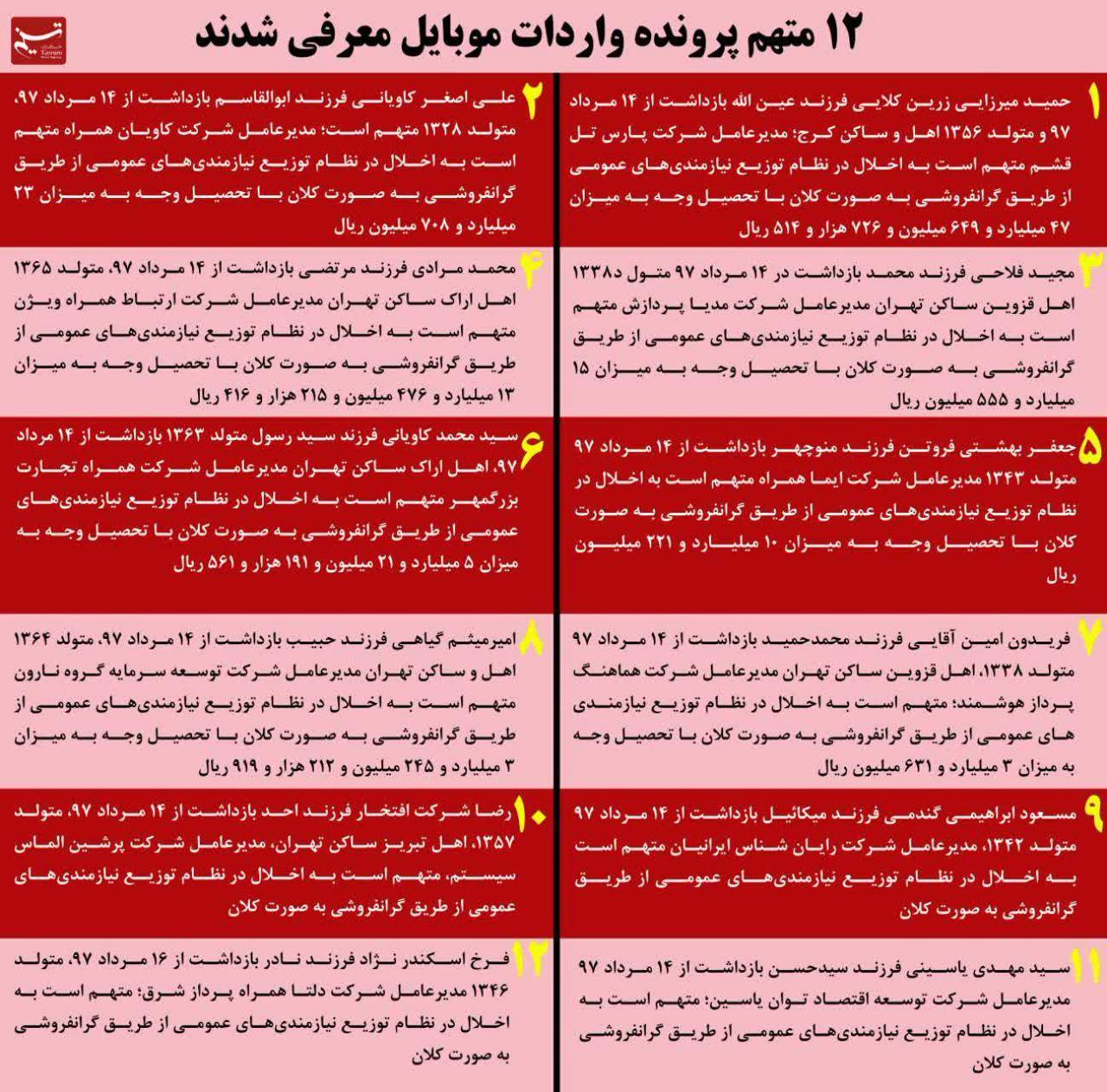 معرفی اسامی و اتهام ۱۲ متهم پرونده واردات موبایل/ اتهام: مفسد فی الارض