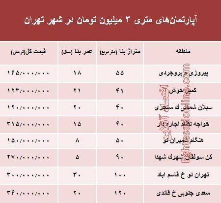 آپارتمانهای متری 3 میلیون تهران