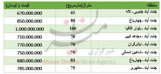 قیمت آپارتمان در جنت آباد تهران