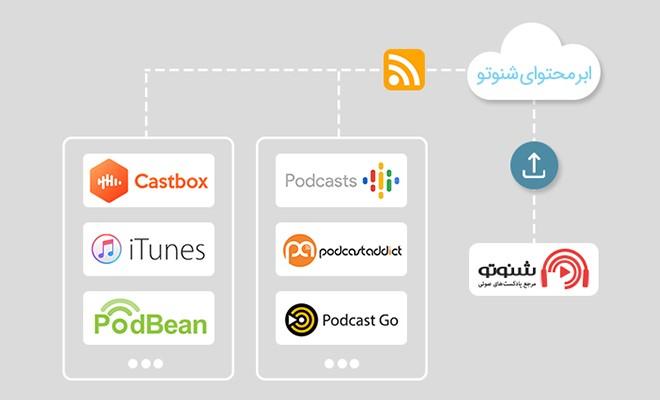 ارائه فید برای پادکست های فارسی