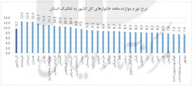 گرانترین و ارزانترین شهرهای ایران کدامند