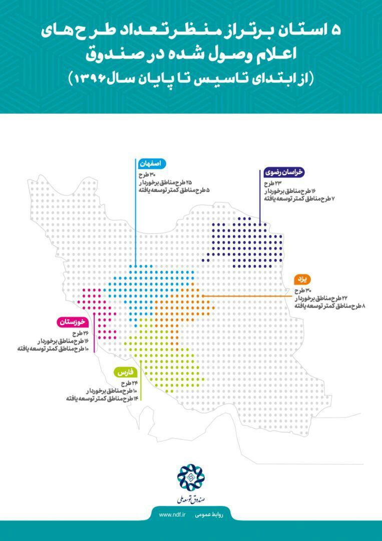 5 استان برتر از منظر تعداد طرح های اعلام وصول شده در  صندوق توسعه ملی (اینفوگرافی)