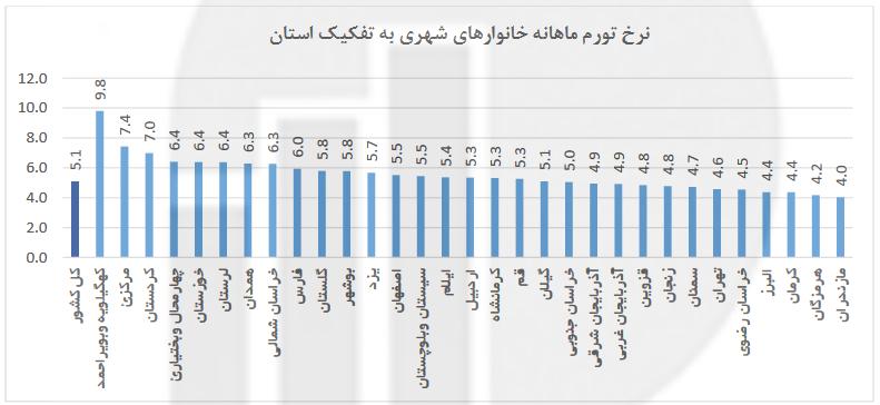 گرانترین و ارزانترین استانها برای زندگی کدامند