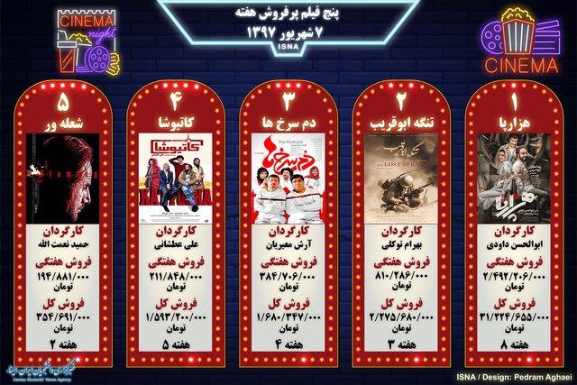 5 فیلم پرفروش هفته اول شهریور ۱۳۹۷