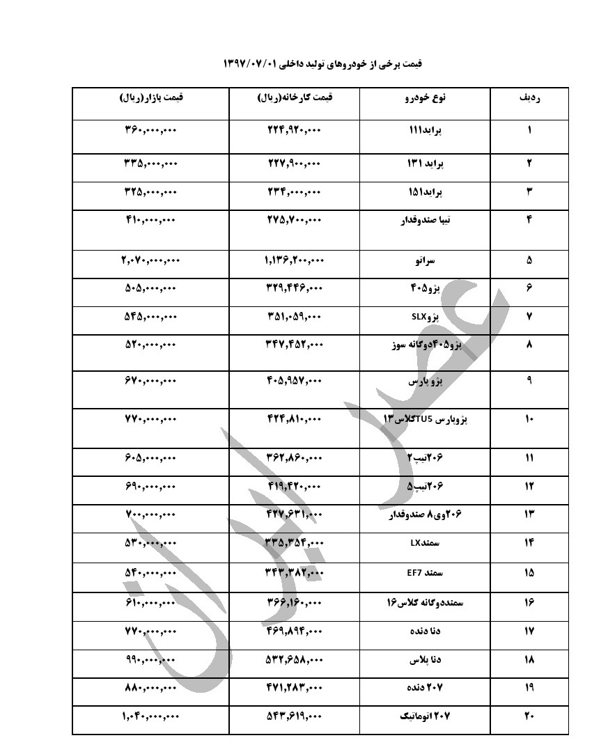 آخرین وضعیت قیمت خودروهای داخلی در بازار هم زمان با اعلام طرح فروش ایران خودرو (+جدول از پراید تا سراتو )