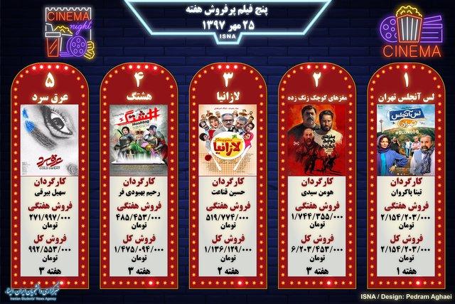 پنج فیلم پرفروش هفته - ۲۵ مهر ۱۳۹۷ (اینفوگرافی)