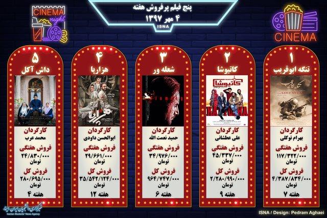 پنج فیلم پرفروش هفته