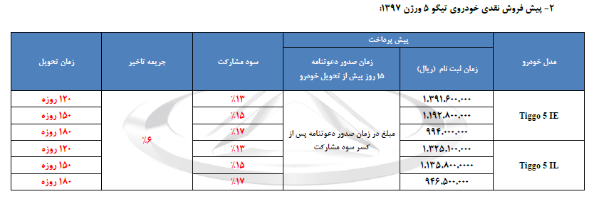 پیش فروش 2 خودروی چری «آریزو5» و «تیگو5» آغاز شد (+جدول)