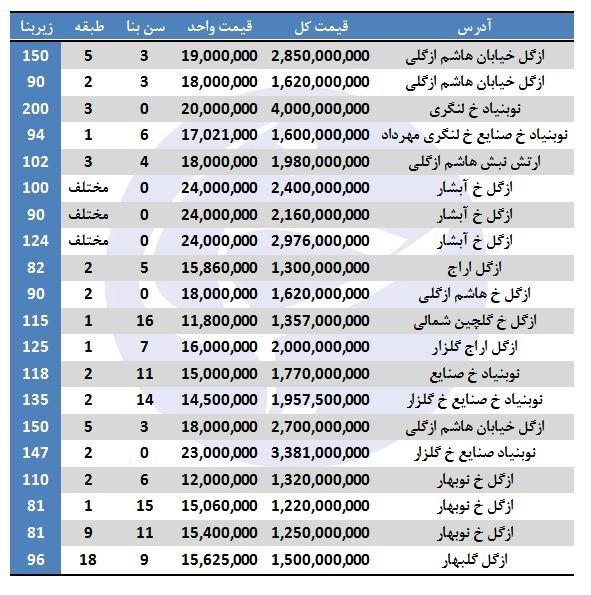قیمت آپارتمان های میلیاردی در تهران (جدول)