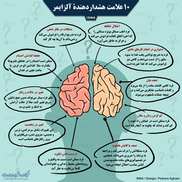 10 علامت هشداردهندۀ آلزایمر