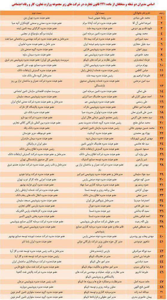 اسامی مدیران چندشغله شرکتهای زیرمجموعه وزارت کار (جدول)