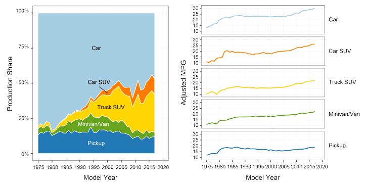 افزایش متوسط سن شاسیبلندها و خودروهای خانوارهای آمریکایی/ خانواده های متوسط توان خرید خودروهای جدید را ندارند