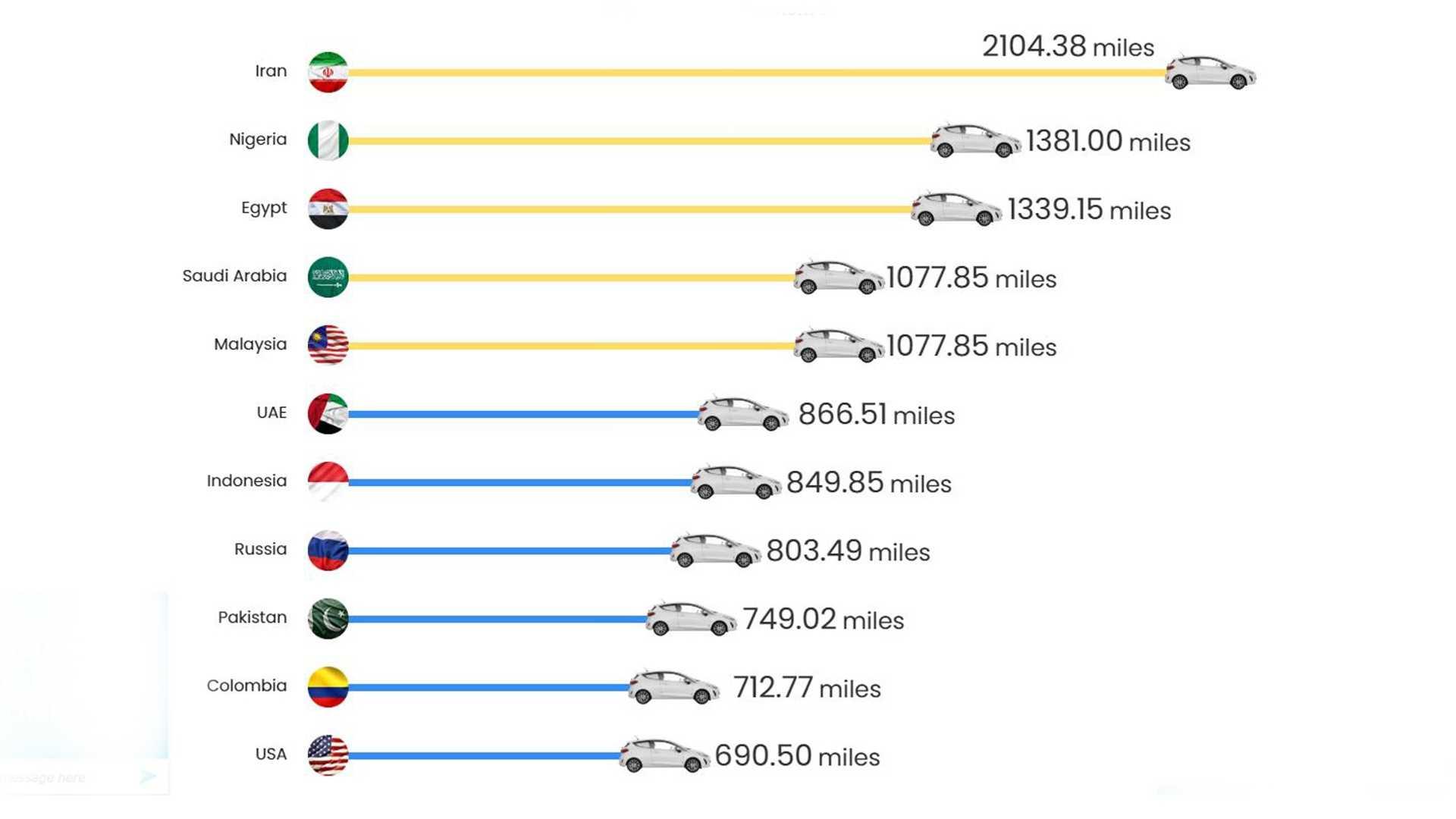 با صرف 45 پوند چه میزان مسافت را در کشورهای جهان طی میکنید؟
