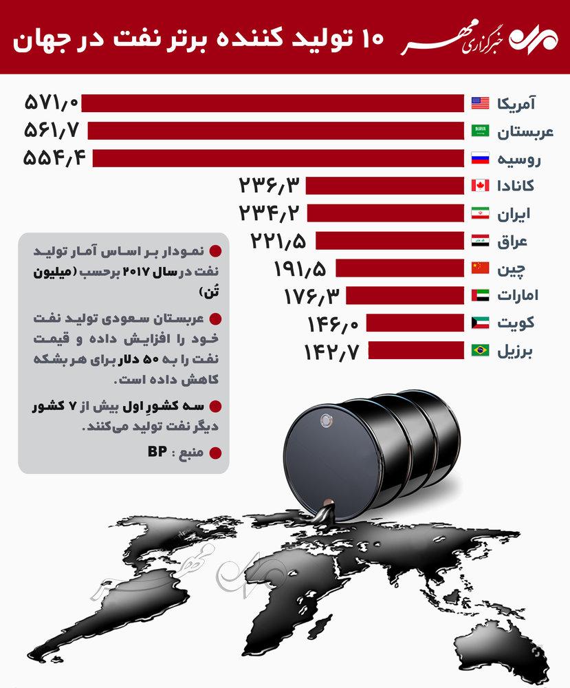 10 تولید کننده برتر نفت در جهان