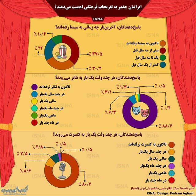 ایرانیها چقدر به تفریحات فرهنگی اهمیت میدهند؟ (اینفوگرافی)
