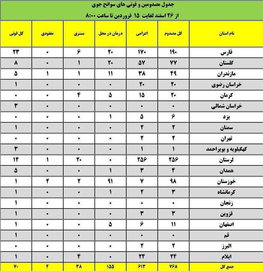 آمار مصدومین و فوتیهای سوانح جوی در نوروز ۹۸ اعلام شد(+ جدول)