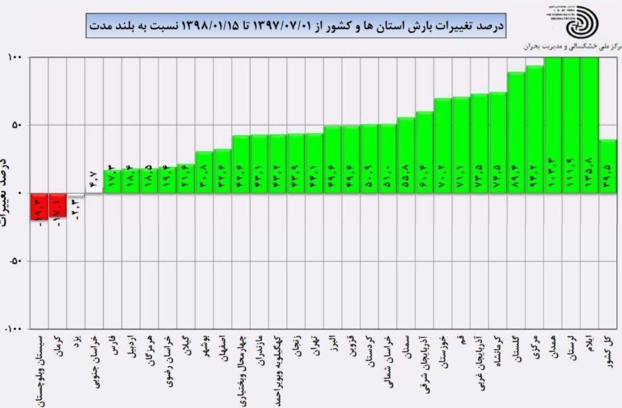 پربارشترین نقاط کشور در ۷ ماه گذشته کدام استانها بودند (+ جدول بارشها)