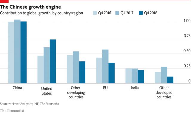 تحلیل اکونومیست از رشد اقتصادی کشورهای جهان