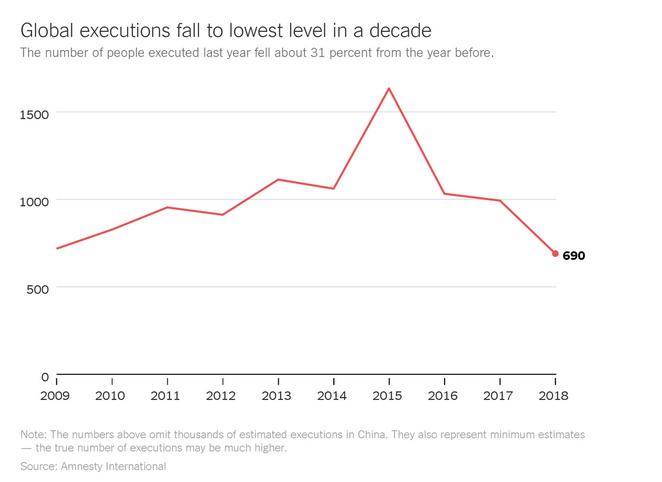 اصلاح قانون جزای ایران، آمار اعدام در جهان را کاهش داد (+نمودار)