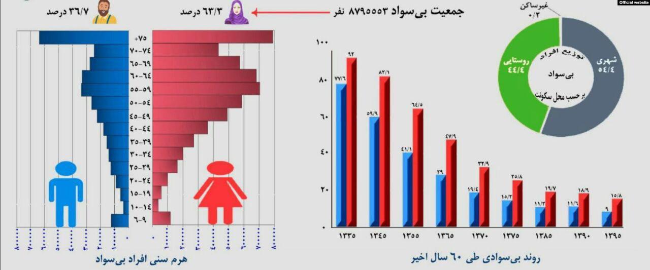 این آمار هر آدم عاقلی را میترساند!
