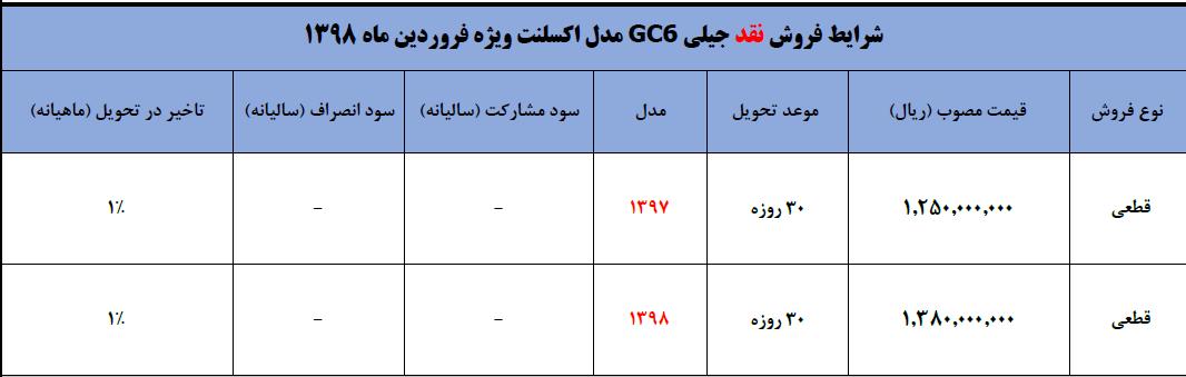 قیمت جدید خودروی جیلی GC6 با مدل 98 منتشر شد (+جدول)