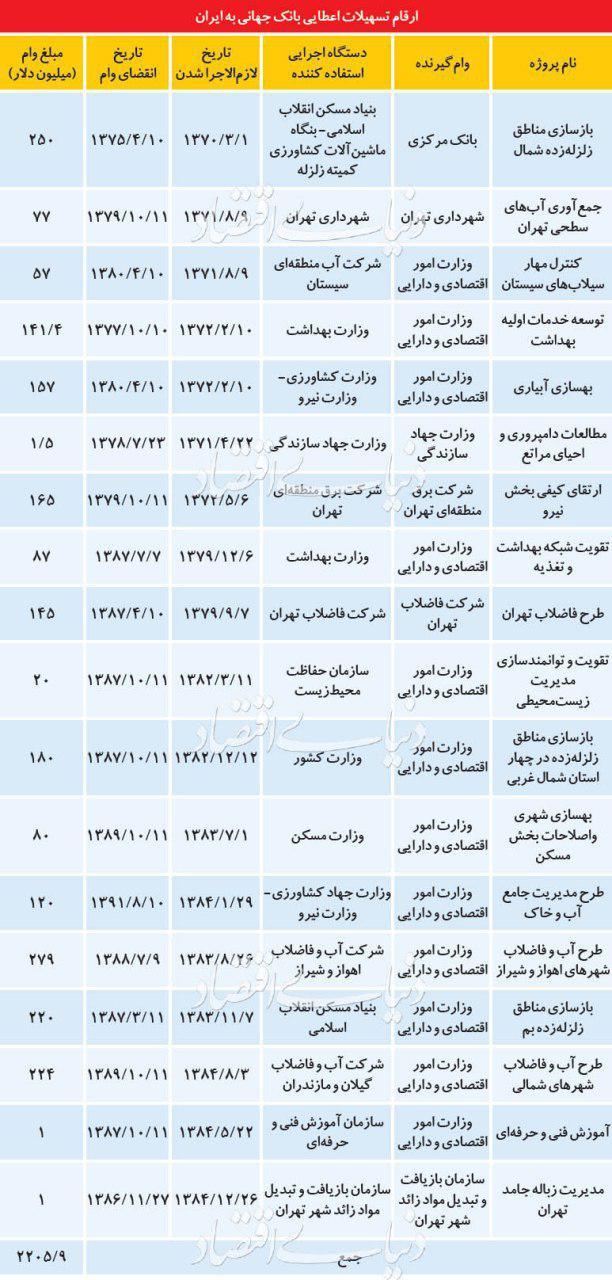 ارقام تسهیلات اعطایی بانک جهانی به ایران