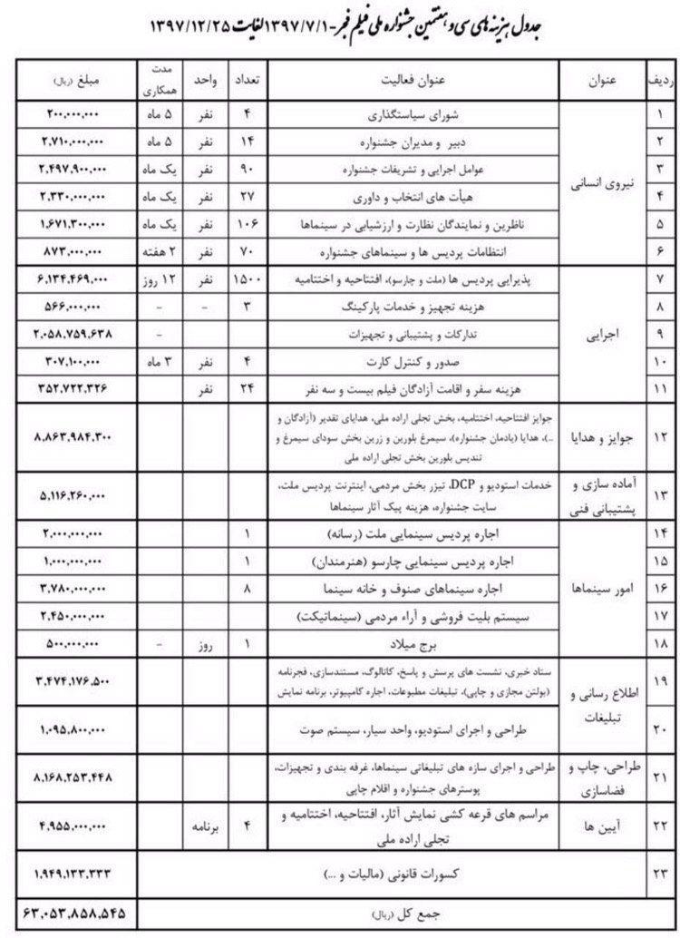 انتشار جزییات هزینههای جشنوارهی ملی فجر سال 97 (جدول)