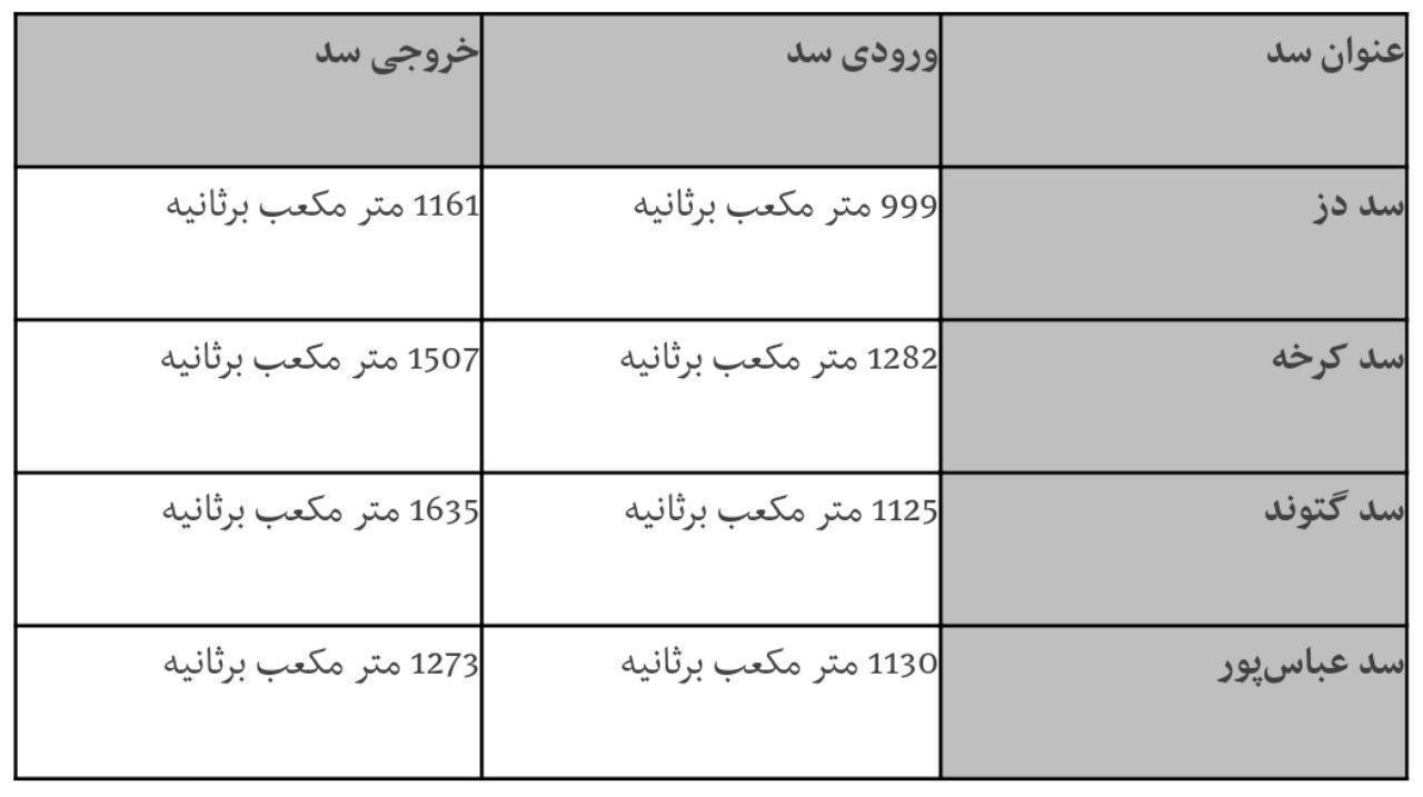 آخرین وضعیت ورودی و خروجی سدهای خوزستان (+جدول دبی)