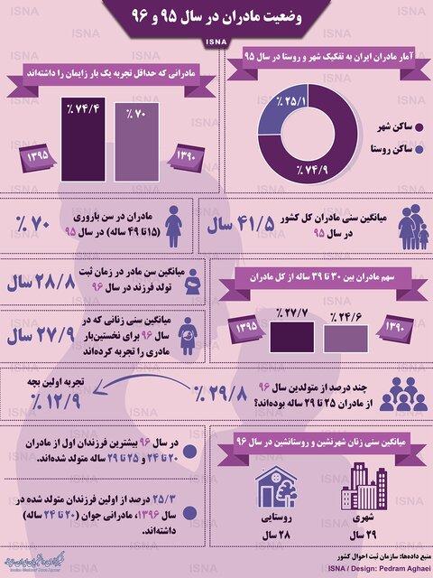 آمارهایی از مادران در سالهای 95 و 96
