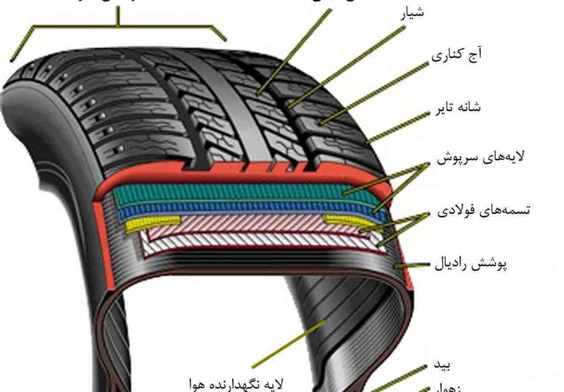 انواع لاستیک خودرو را بهتر بشناسیم