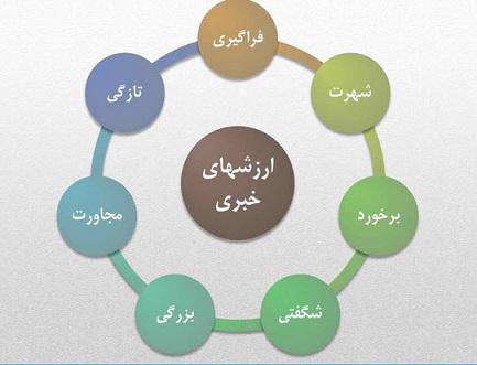 ترور سردار سلیمانی از منظر ارزشهای 7 گانۀ خبری