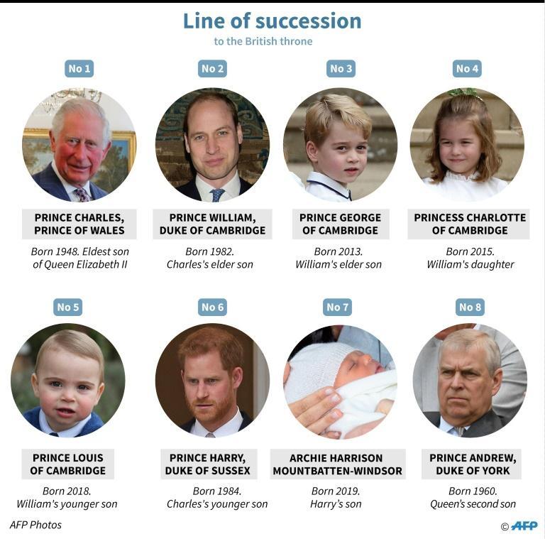 جانشینان سلطنت بریتانیا