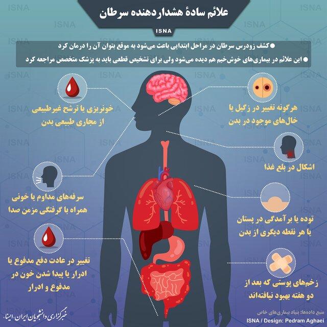 علائم سادۀ هشدار دهنده سرطان