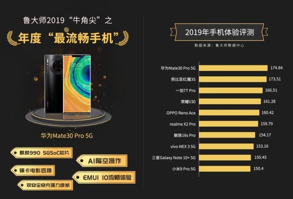 انتخاب سریعترین و روانترین گوشی سال 2019