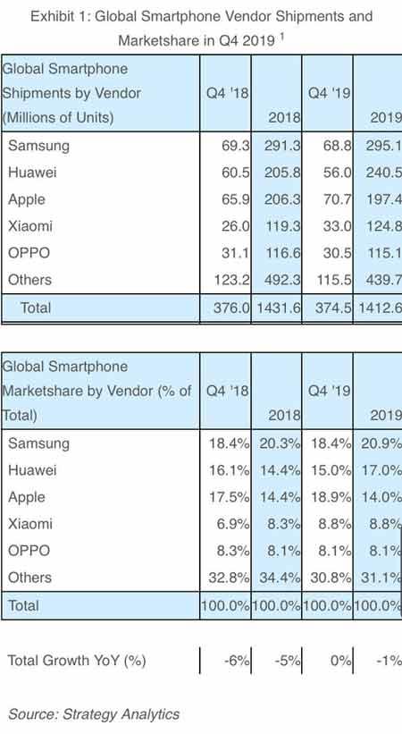 جدول مقایسه هواوی و اپل