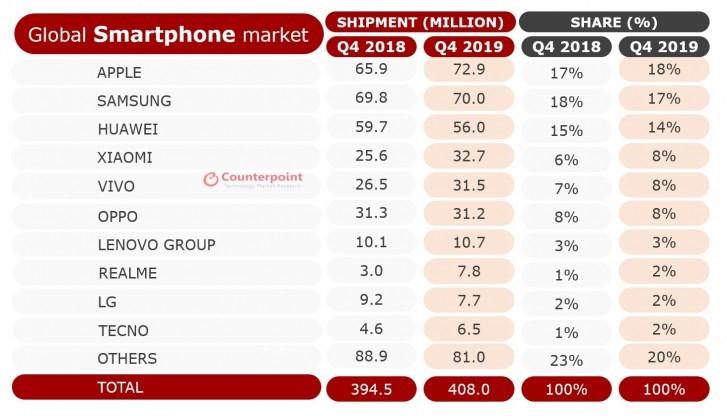 هوآوی، جایگاه دوم بازار گوشیهای هوشمند در سال 2019