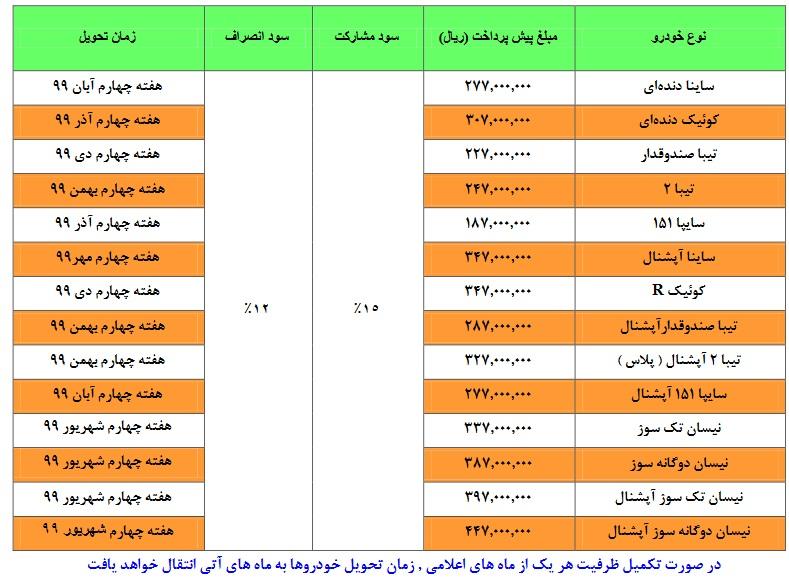 پیش فروش 14محصول سایپا در 26 بهمن 98 (+جدول و جزئیات)