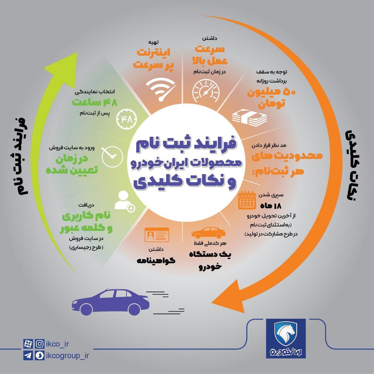 ۷ نکته کلیدی برای خرید اینترنتی خودرو (+اینفوگرافی)