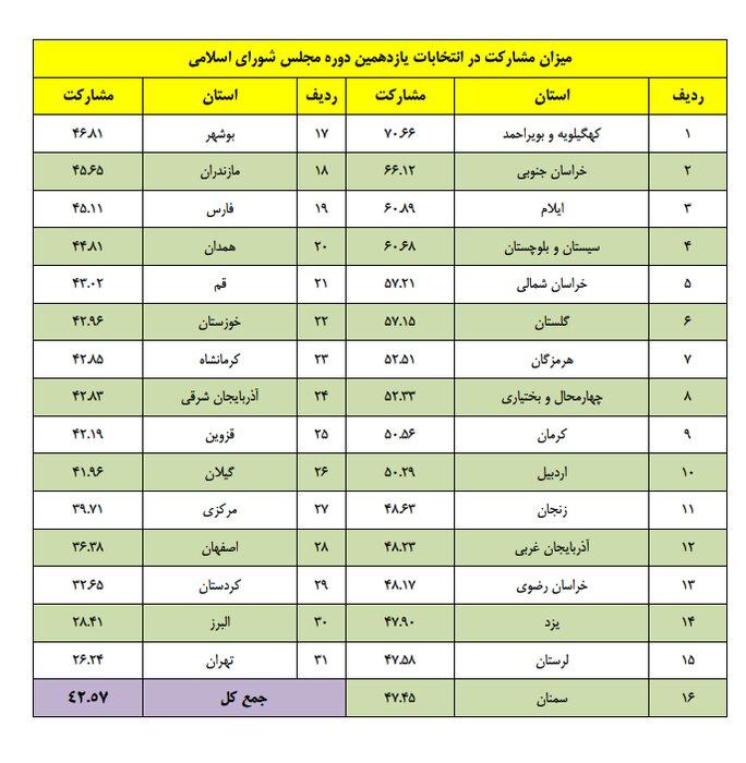 میزان مشارکت در انتخابات مجلس به تفکیک استانها اعلام شد