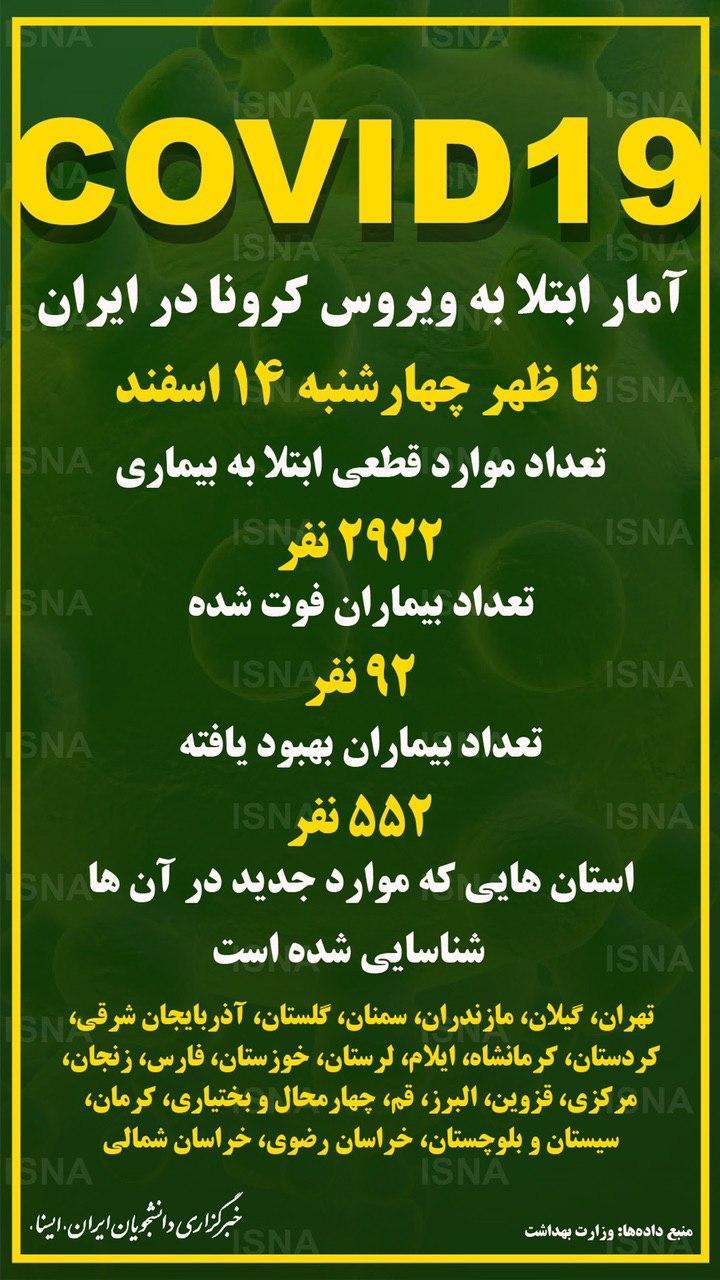 آمار ابتلا به کروناویروس در ایران تا ظهر چهارشنبه ١۴ اسفند
