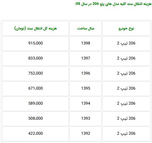 هزینه انتقال سند انوع مدل پژو 206 در دفاتر اسناد رسمی چقدر است؟ (+جدول)