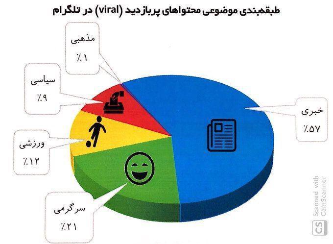 محتواهای پربازدید تلگرام در میان کاربران ایرانی
