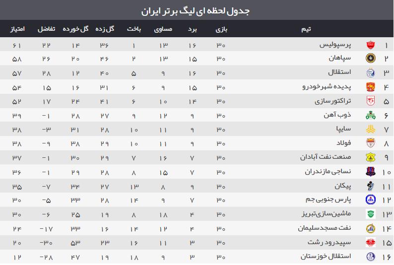 آخرین نتایج هفته پایانی لیگ برتر (+جدول)