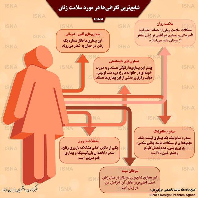 اینفوگرافی / شایعترین نگرانیها در مورد سلامت زنان