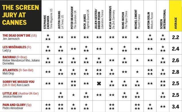 فیلم «آلمادوار» در کن به صدر جدول منتقدان راه یافت (+جدول)