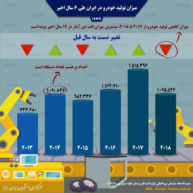 میزان تولید خودرو در ایران در 6 سال گذشته (اینفوگرافی)
