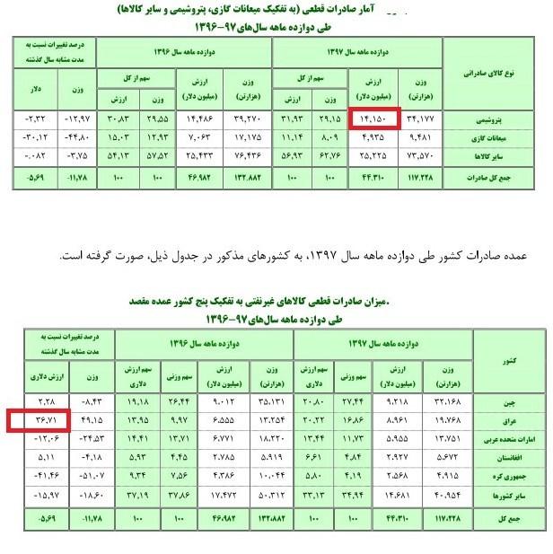 صادرات 9 میلیارد دلاری ایران به عراق/ رشد 36 درصدی (+جدول)