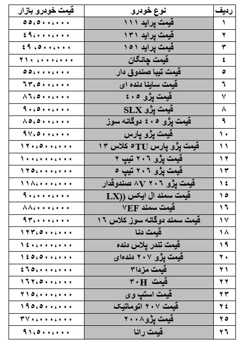 ازار خودرو در شوک کاهش قیمتها / آخرین وضعیت قیمت خودرو در بازار در 30 اردیبهشت (+جدول)